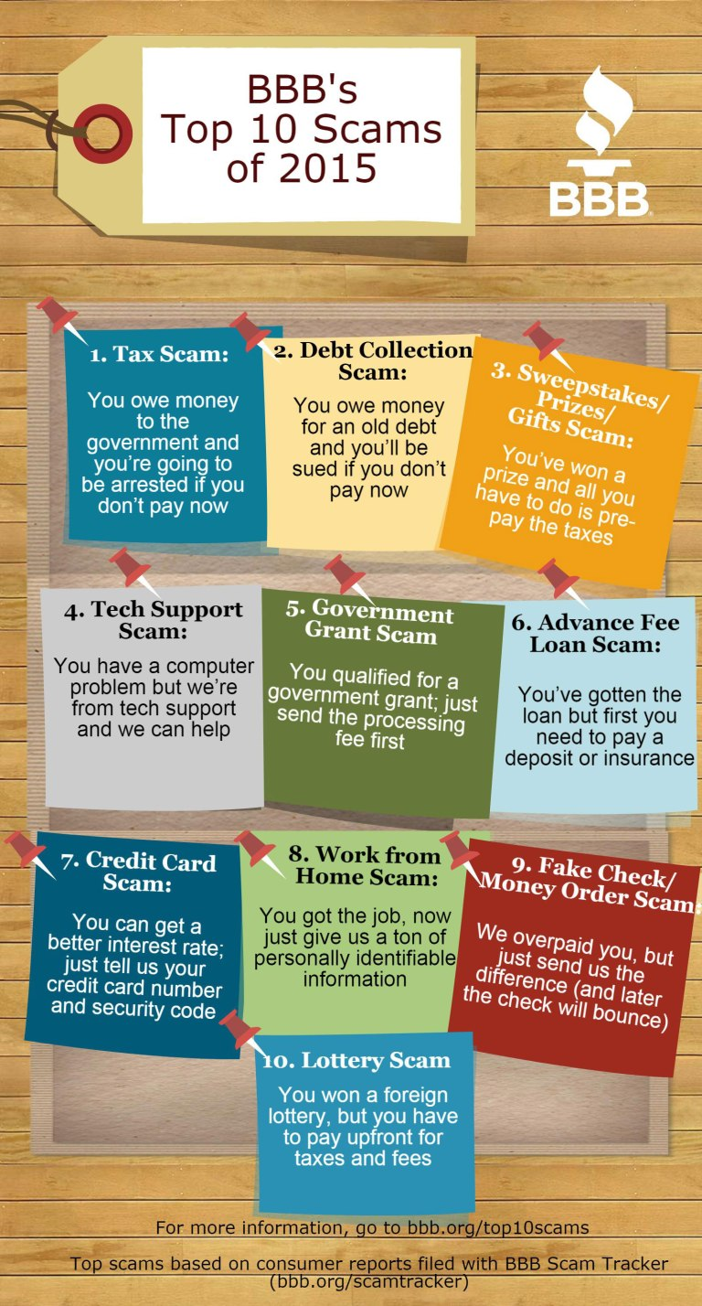 2015 Top 10 Scams