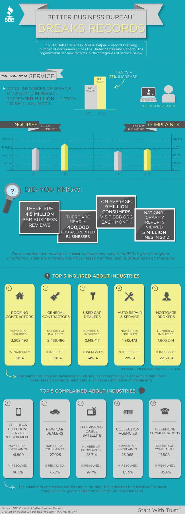 bbb-breaks-records-infographic